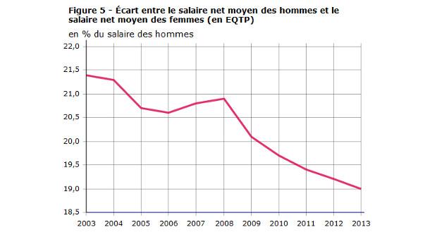 le salaire moyen en 2013 1943 euros pour une femme 2399 euros pour un homme les nouvelles news. Black Bedroom Furniture Sets. Home Design Ideas
