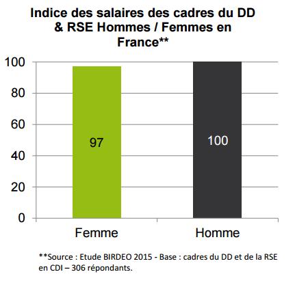 """Etude Birdeo 2015 - Quasi égalité de salaires entre femmes et hommes cadres """"verts""""."""